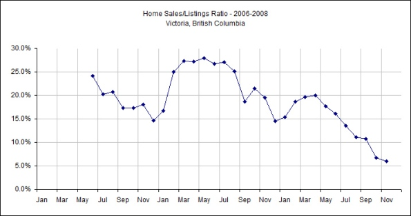 Victoria, BC - Sales/Listings Ratio - 2006-2008